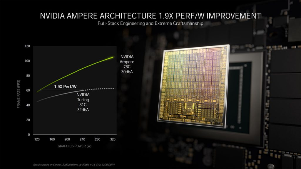 Deep Dive in Nvidia RTX 30' Series